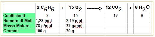 calcoliamo le moli di benzene e ossigeno