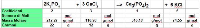 tabella del calcolo stechiometrico