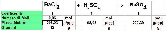 calcolo le moli di cloruro di bario