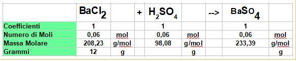 calcolo le moli di acido solforico