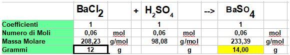 calcolo i grammi di solfato di bario