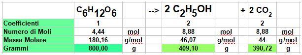 tabella di calcolo stechiometrico