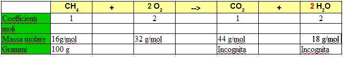 impostare una tabella per i calcoli stechiometrici