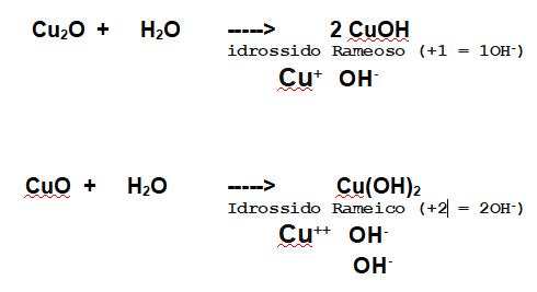 ossido rameoso e ossido rameico formano idrossidi con l'acqua