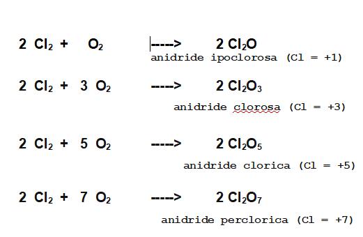 le quattro anidridi del Cloro