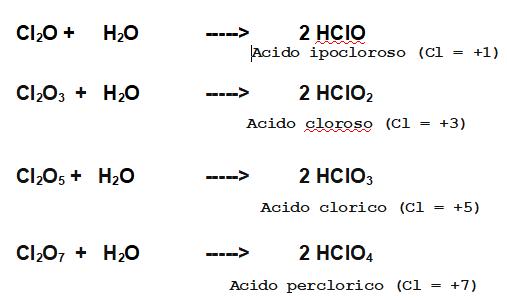 i quattro ossiacidi delle anidridi del cloro